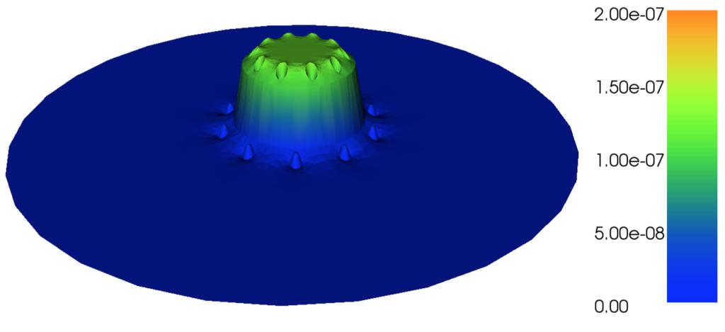 Magnetostatics potential